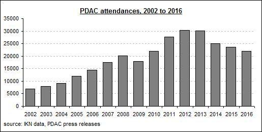 PDAC attendance