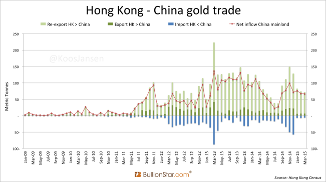 Hong Kong - CN monthly gold trade January 2009 - March 2015