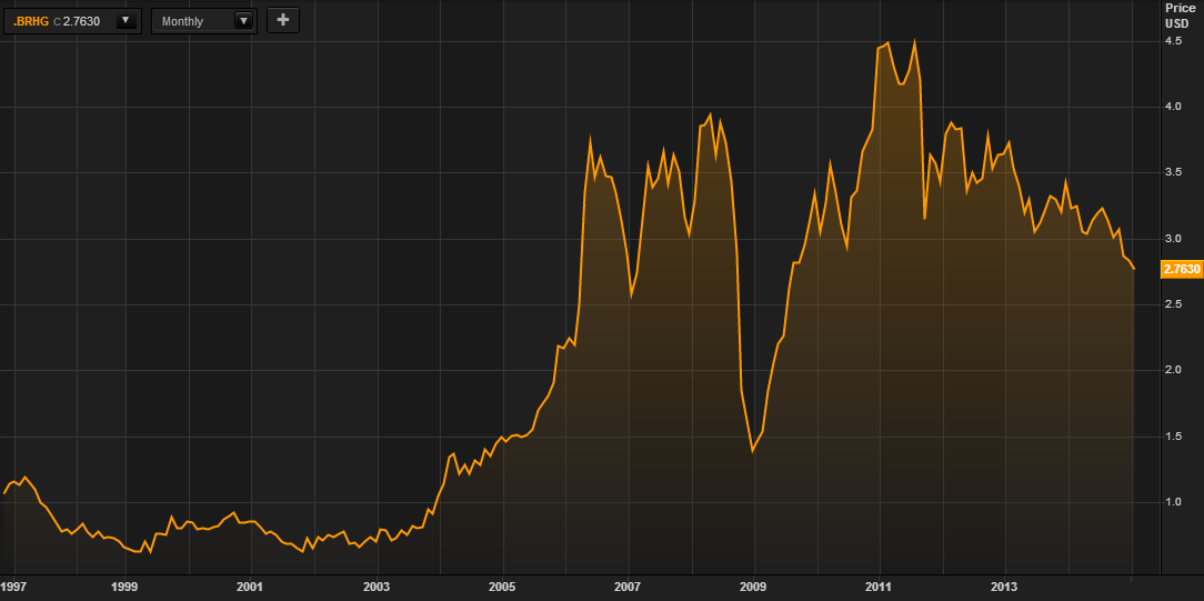 Copper Comex Spot HG Index - 1997 to January 14, 2015 (Thomson Reuters)