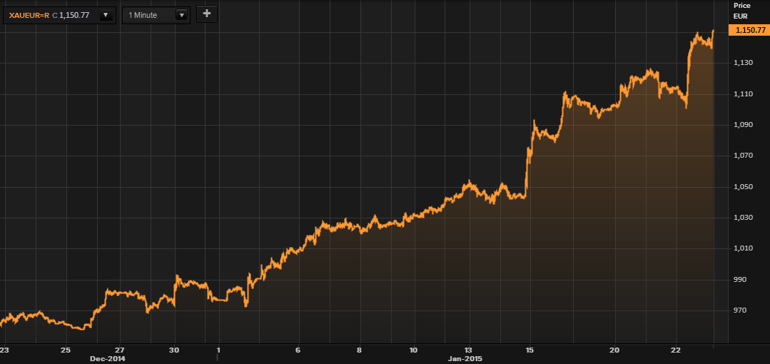 Gold in Euros - 30 Days (Thomson Reuters)