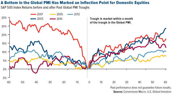 A-Bottom-In-The-Global-PMI-Has-Marked-An-Inflection-Point-for-Domestic-Equities
