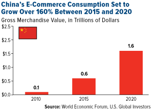 China's e-commerce consumption Set to Grow Over 160% Between 2015 and 2020