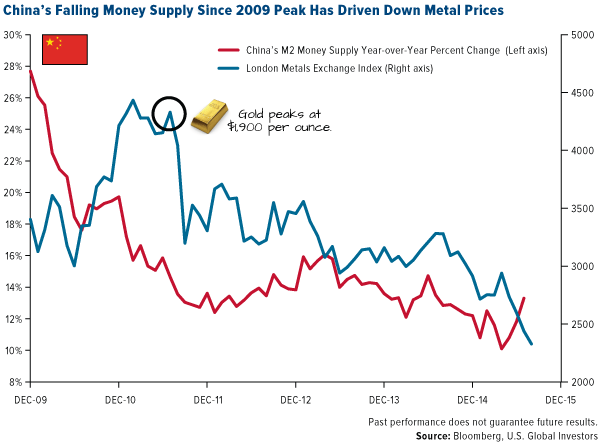 China's falling money supply since 2009 peak has driven down metal prices