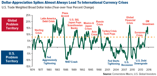 Dollar-Appreciation Spikes Almost Always Lead to International Currency Crises