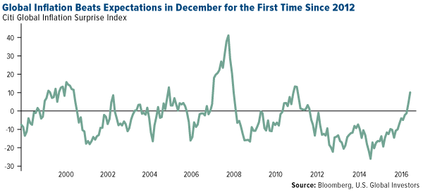 Global Inflation Beats Expectations in December for the First Time Since 2012