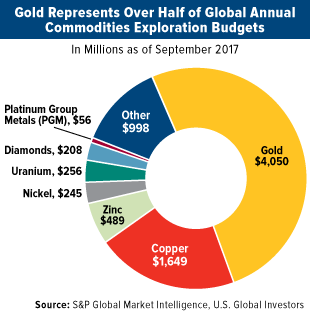 Gold represents over half of global annual commodities exploration budgets
