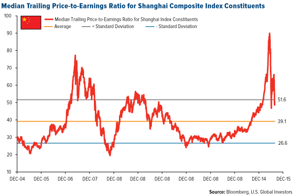 Median Trailing Price-to-Earnings Ratio for Shanghai Composite Index Constituents
