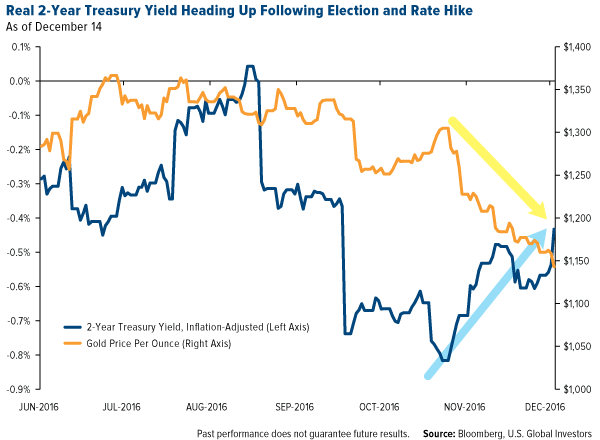 Real 2-Year Treasury Yield Heading Up Following Election and Rate Hike
