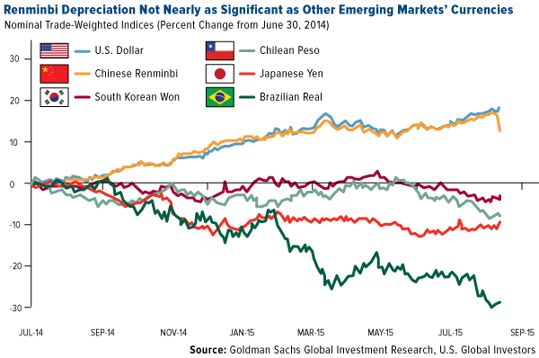 Renminbi-depreciation-not-nearly-significant-as-other-emerging-markets-currencies