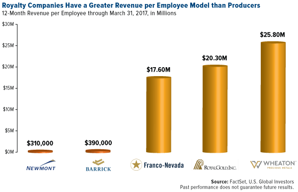 royalty companies have greater revenue per employee model than procedures