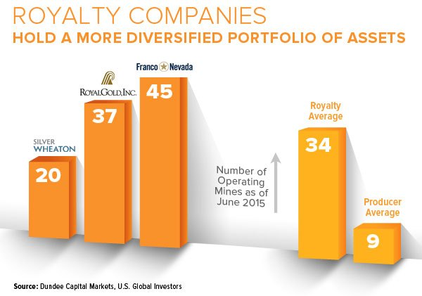 Royalty Companies Hold a More Diversified Portfolio of Assets