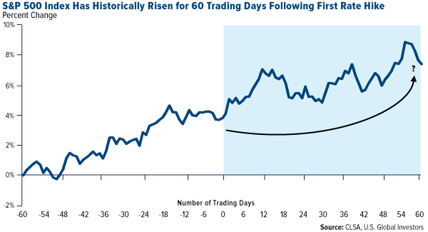 S&P 500 Index Has Historically Risen for 60 Trading Days Following First Rate Hike