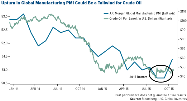 Upturn-In-Global-Manufacturing-PMI-Could-Be-A-Tailwind-For-Crude-Oil
