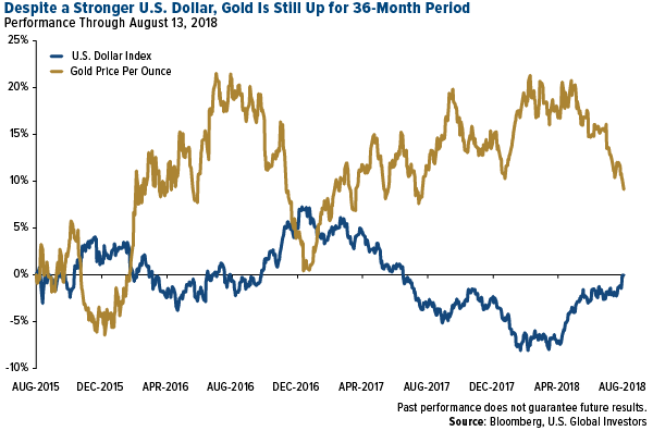 despite a stronger u.s. dollar, gold is still up for 36-month period