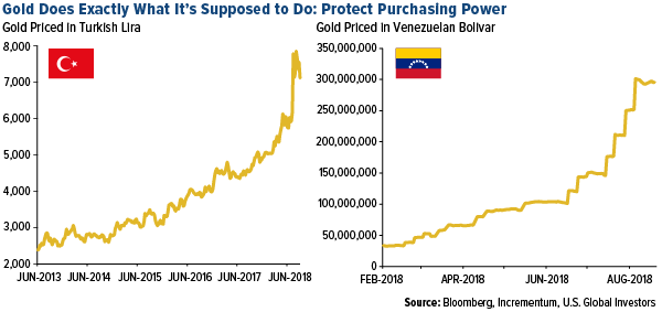 gold does exactly what it is supposed to do protect purchasing power gold price increases in turkish lira and venezuelan bolivar