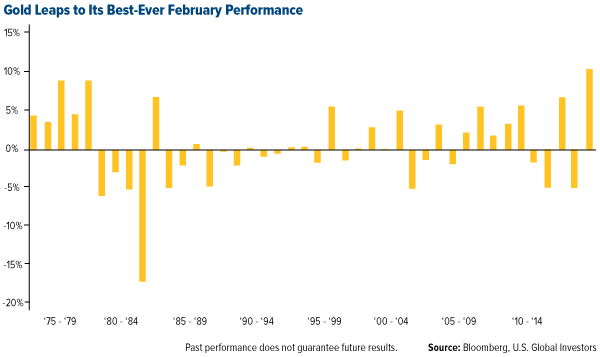 Gold Leaps to Its Best-Ever February Performance