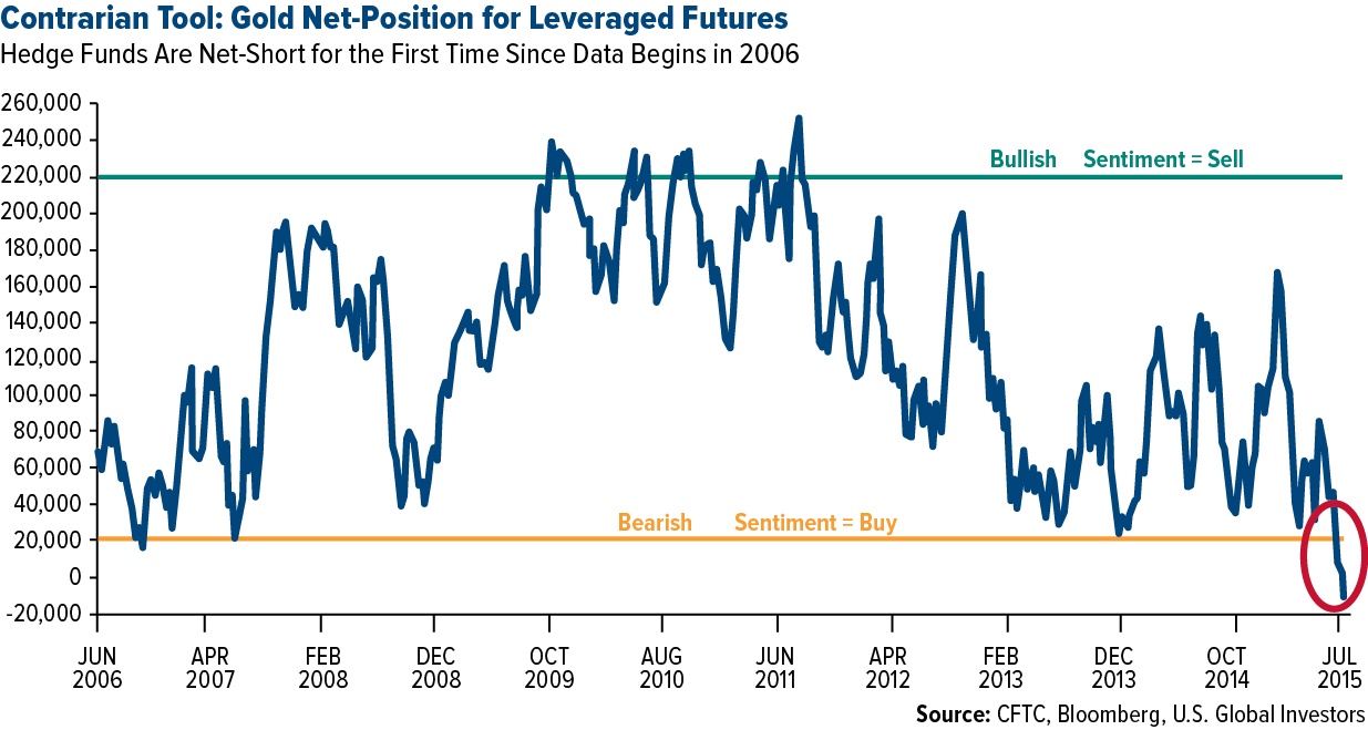 Contrarian-Tool-Gold-Net-Position-for-Leveraged-Futures