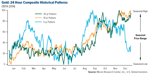 Gold: 24 Hour Composite Historical Patterns