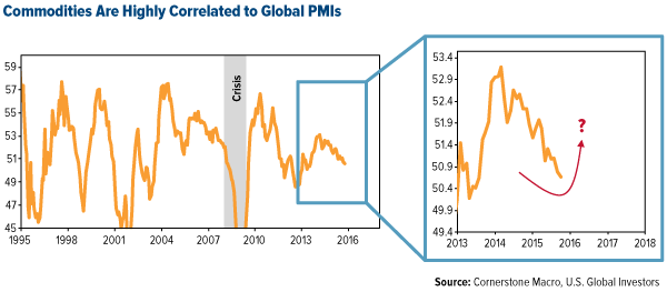 Commodities are Highly Correlated to Global PMIs