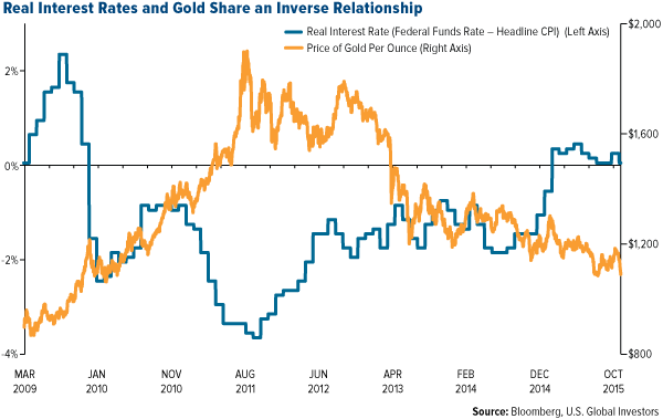 Real Interest Rates and Gold Share an Inverse Relationship