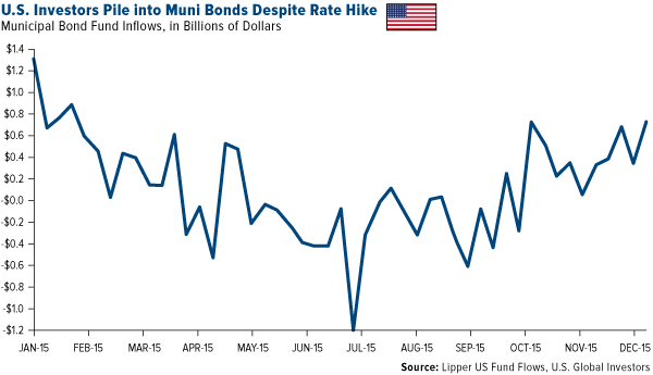 U.S. Investors Pile into Muni Bonds Despite Rate Hike