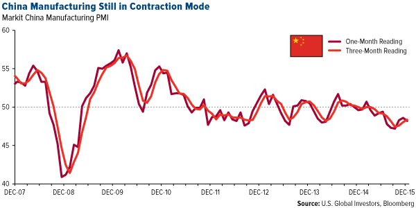 China Manufacturing Still in Contraction Mode