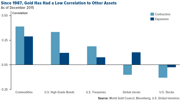 Since 1987, Gold Has Had a Low Correlation to Other Assets