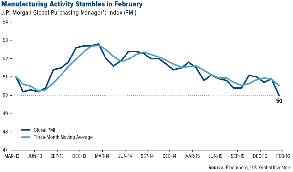 Manufacturing Activity Stumbles in February