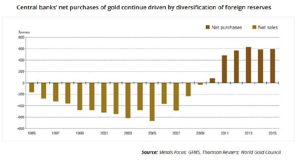 Central Banks Net Purchases of Gold