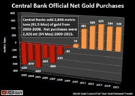 Central Bank Net Gold Purchases