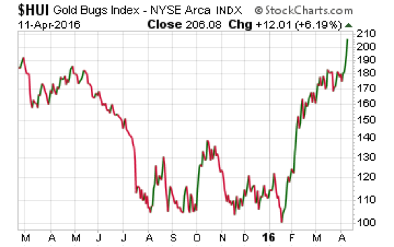 Gold Bugs Index