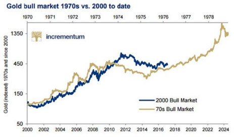 Gold Bull Market 1970s vs. 2000 to date