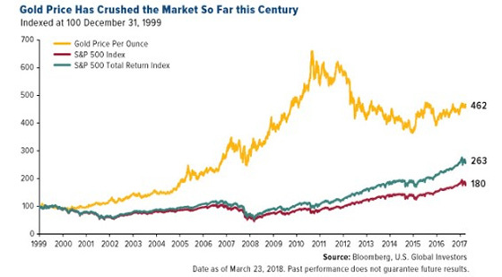 Gold Price Has Crushed the Market So Far this Century