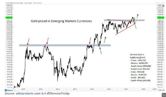 Gold vs Emerging Market Currencies
