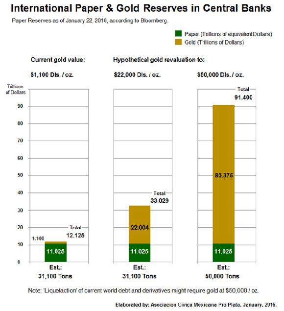 International Paper & Gold Reserves in Central Banks