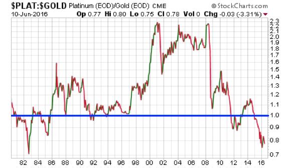 Platinum:Gold Ratio from 1980 - Present