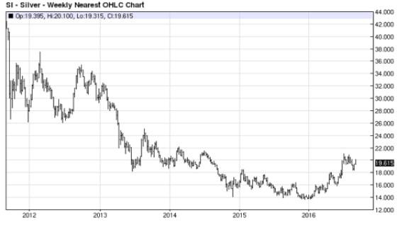 Silver Prices (2011-2016)