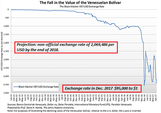 Fall in the Value of the Venezeulan Bolívar (Chart)