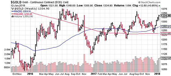 Weekly Gold with 50 Day Golden Cross (Chart)