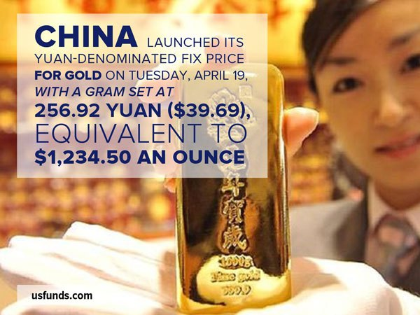 China launched its yuan-denominated fix price for gold on Tuesday, April 19, with a gram set at 256.92 yuan ($39.69) equivalent to $1,234.50 an ounce