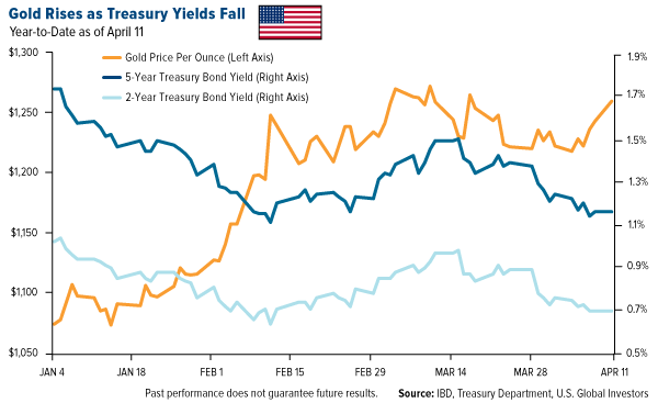 Gold Rises as Treasury Yields Fall