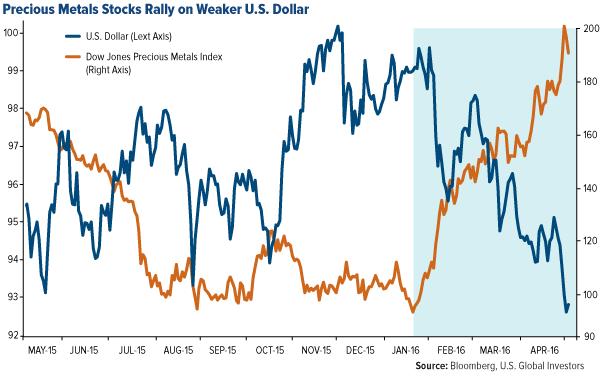 Precious Metals Stocks Rally on Weaker U.S. Dollar