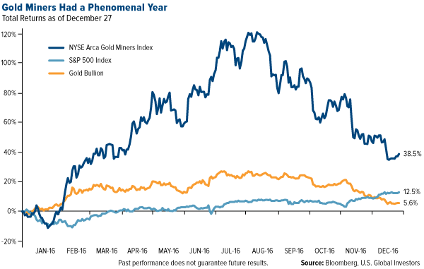 Gold Miners Had a Phenomenal Year