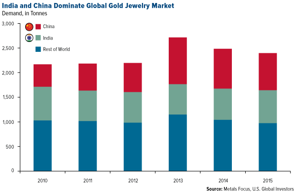 India and China Dominate Global Gold Jewelry Market