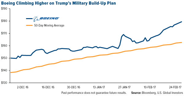 Boeing Climbing Higher on Trump's Military Build-Up Plan