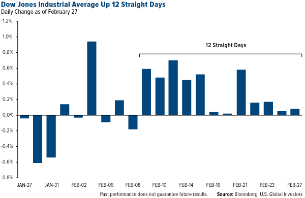 Dow Jones Industrial Average Up 12 Straight Days