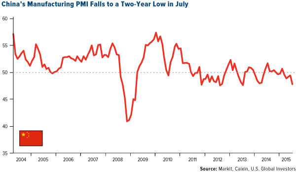 China's Manufacturing PMI Falls to a Two-Year Low in July