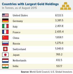 Countries with largest gold holdings