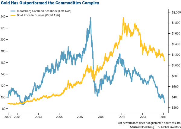 Gold has Outperformed the Commodities Complex
