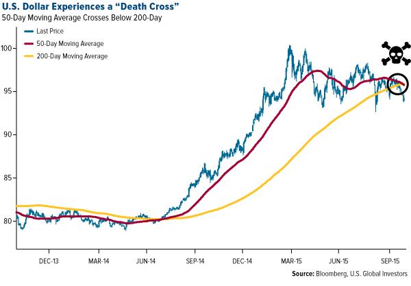 US-dollar-experiences-a-death-cross